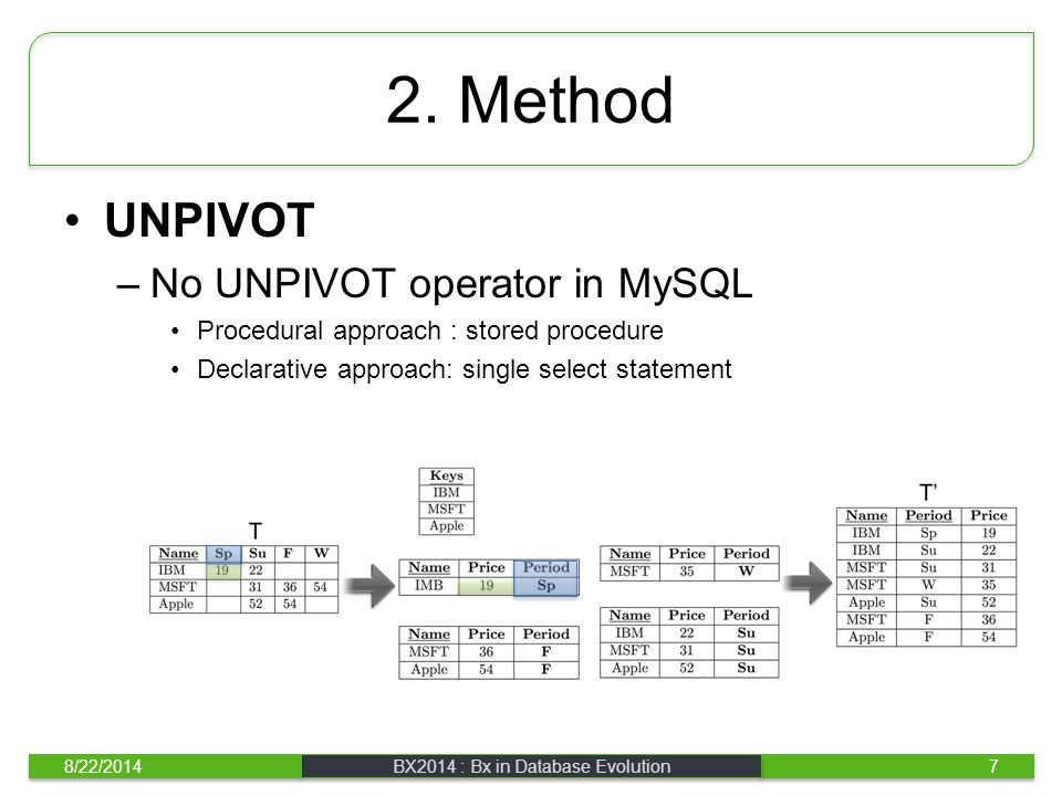 2. Method UNPIVOT –No UNPIVOT operator in MySQL Procedural approach : stored procedure Declarative approach: single select statement 8/22/2014BX2014 :