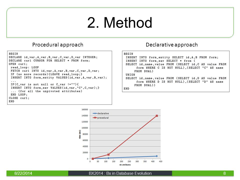2. Method 8/22/2014BX2014 : Bx in Database Evolution8 Procedural approach Declarative approach