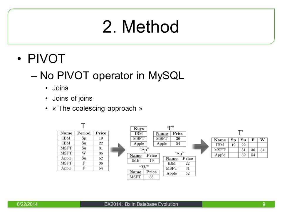 2. Method PIVOT –No PIVOT operator in MySQL Joins Joins of joins « The coalescing approach » 8/22/2014BX2014 : Bx in Database Evolution9