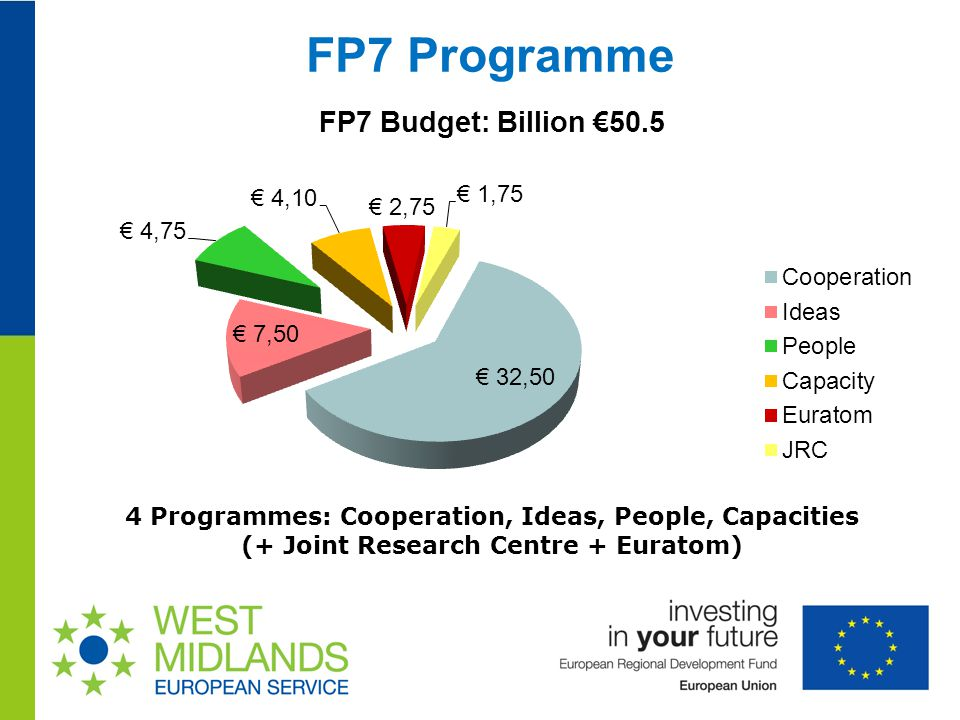 FP7 Programme 4 Programmes: Cooperation, Ideas, People, Capacities (+ Joint Research Centre + Euratom)