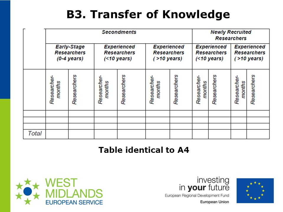 B3. Transfer of Knowledge Table identical to A4