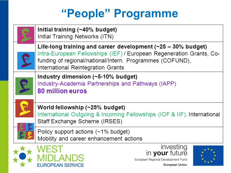 People Programme Initial training (~40% budget) Initial Training Networks (ITN) Life-long training and career development (~25 – 30% budget) Intra-European Fellowships (IEF) / European Regeneration Grants, Co- funding of regional/national/Intern.