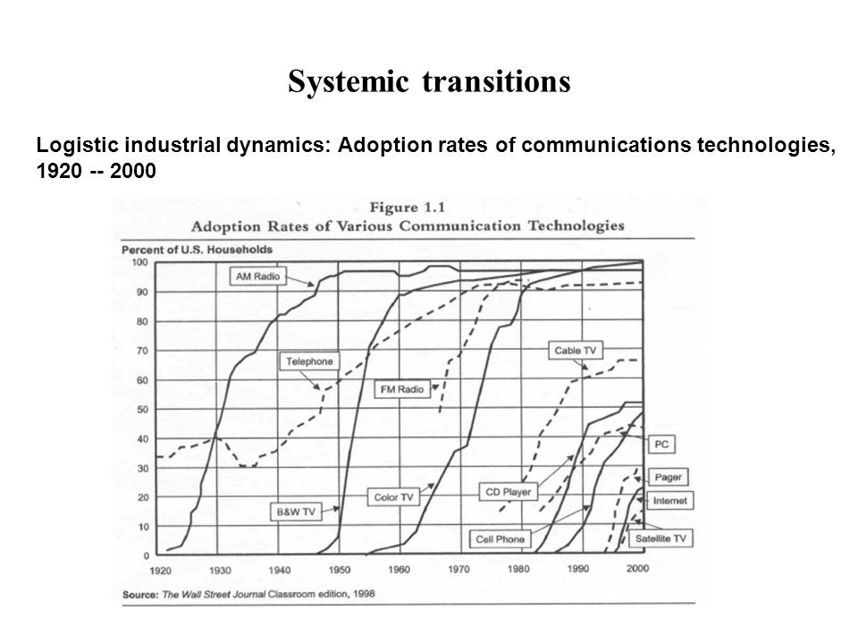 Systemic transitions Logistic industrial dynamics: Adoption rates of communications technologies, 1920 -- 2000