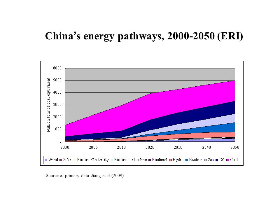 China ' s energy pathways, 2000-2050 (ERI) Source of primary data: Jiang et al (2009)