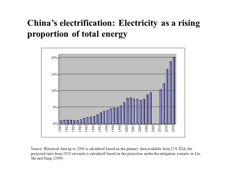 China's electrification: Electricity as a rising proportion of total energy Source: Historical data up to 2008 is calculated based on the primary data available from U.S.