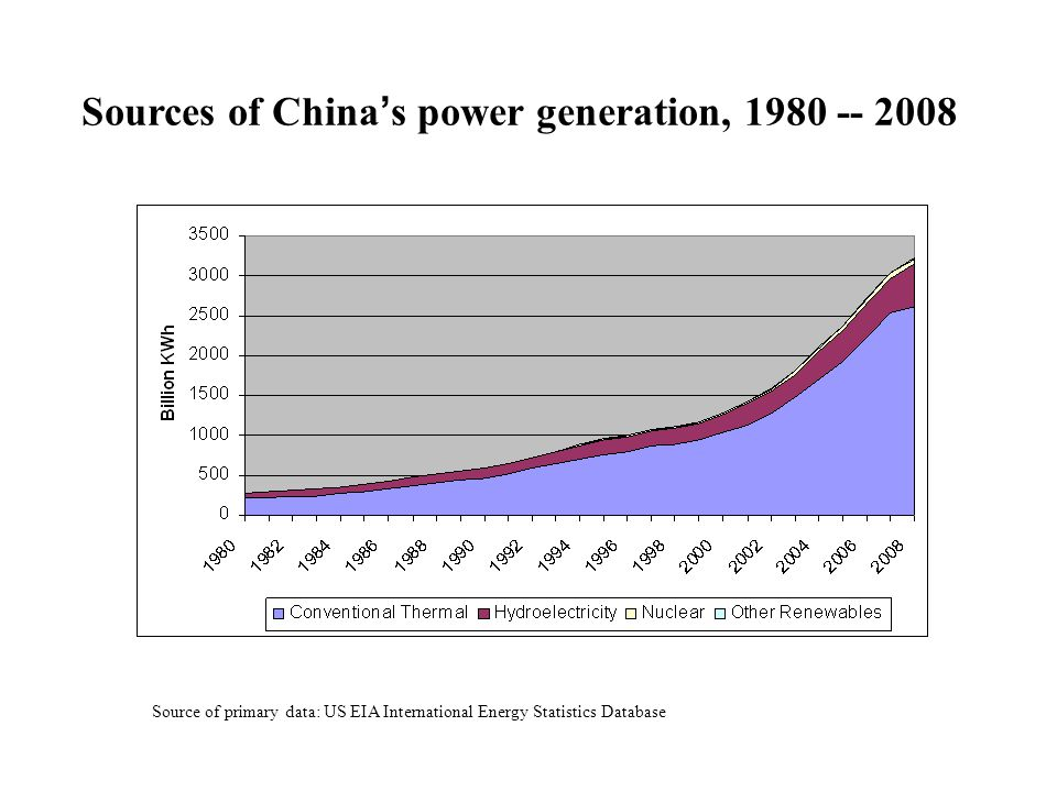 Sources of China ' s power generation, 1980 -- 2008 Source of primary data: US EIA International Energy Statistics Database