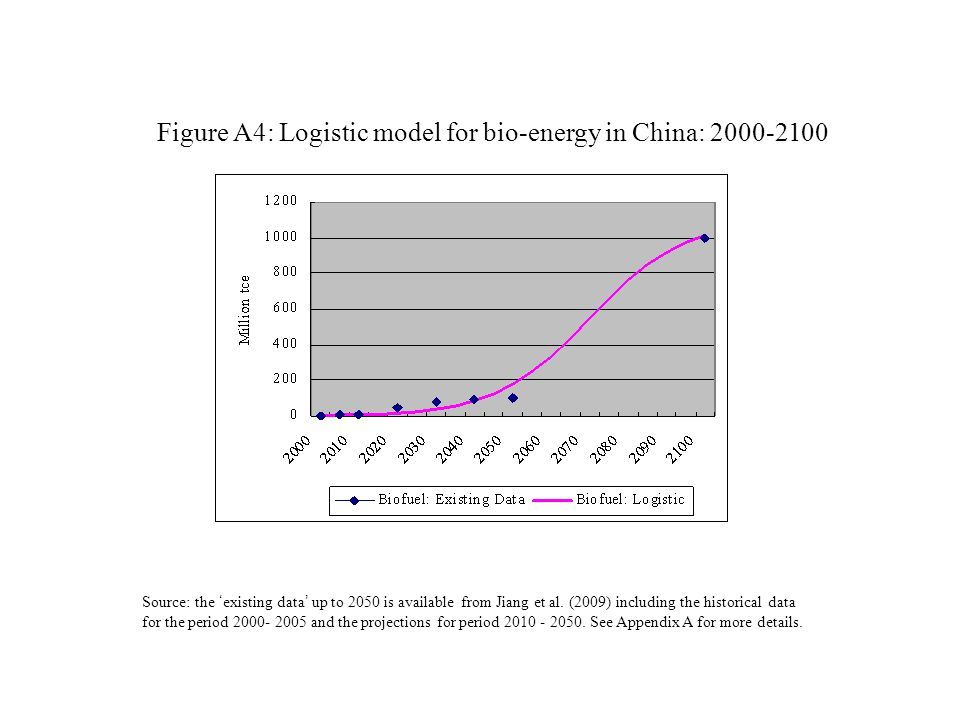 Figure A4: Logistic model for bio-energy in China: Source: the ' existing data ' up to 2050 is available from Jiang et al.