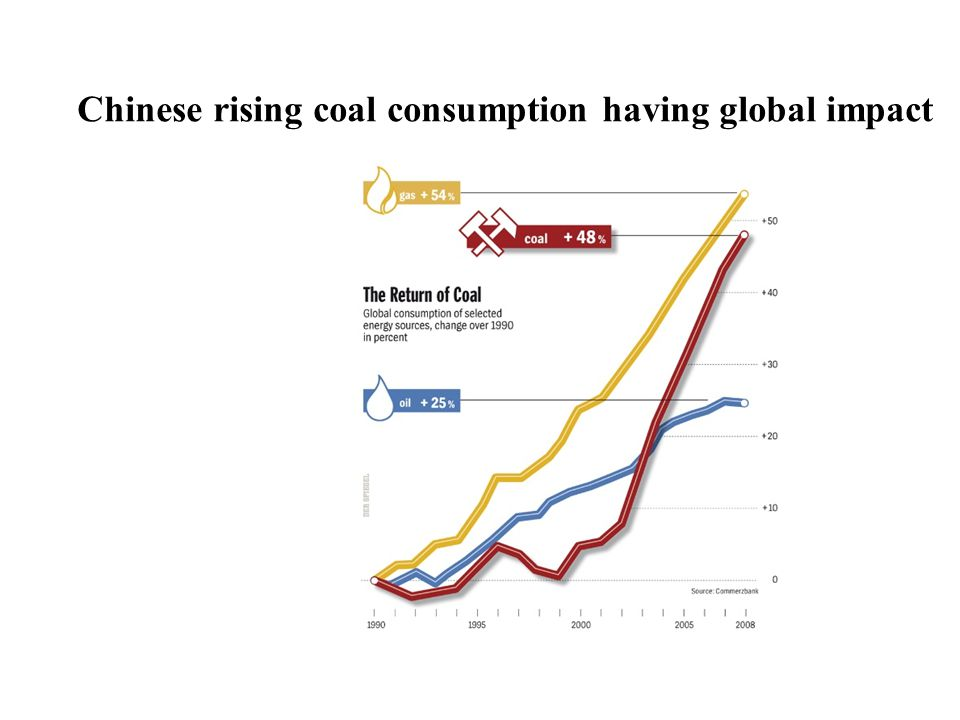 Chinese rising coal consumption having global impact