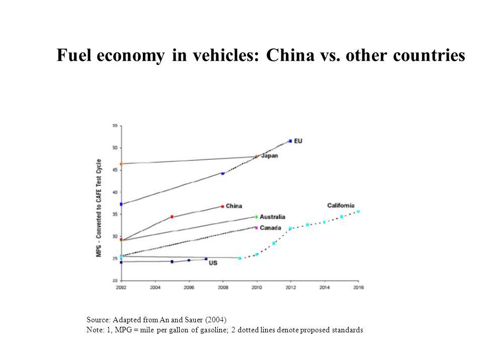 Fuel economy in vehicles: China vs.
