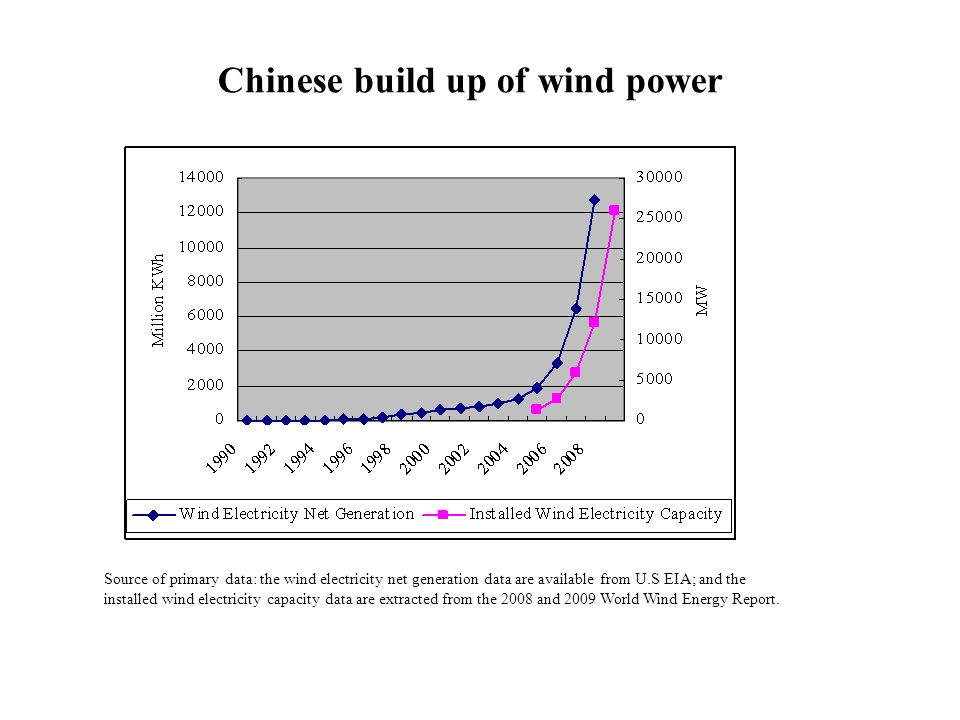 Chinese build up of wind power Source of primary data: the wind electricity net generation data are available from U.S EIA; and the installed wind electricity capacity data are extracted from the 2008 and 2009 World Wind Energy Report.