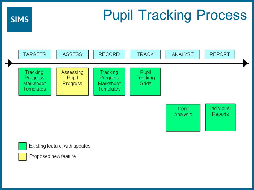 Pupil Tracking Process