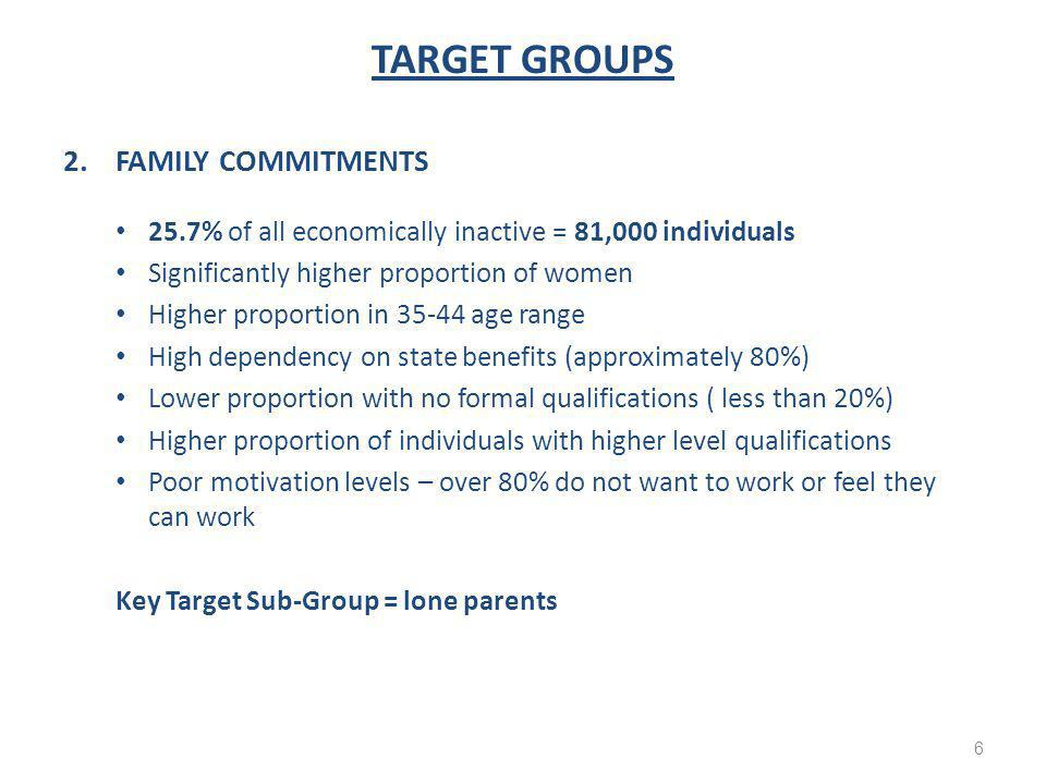 TARGET GROUPS 2.FAMILY COMMITMENTS 25.7% of all economically inactive = 81,000 individuals Significantly higher proportion of women Higher proportion in 35-44 age range High dependency on state benefits (approximately 80%) Lower proportion with no formal qualifications ( less than 20%) Higher proportion of individuals with higher level qualifications Poor motivation levels – over 80% do not want to work or feel they can work Key Target Sub-Group = lone parents 6