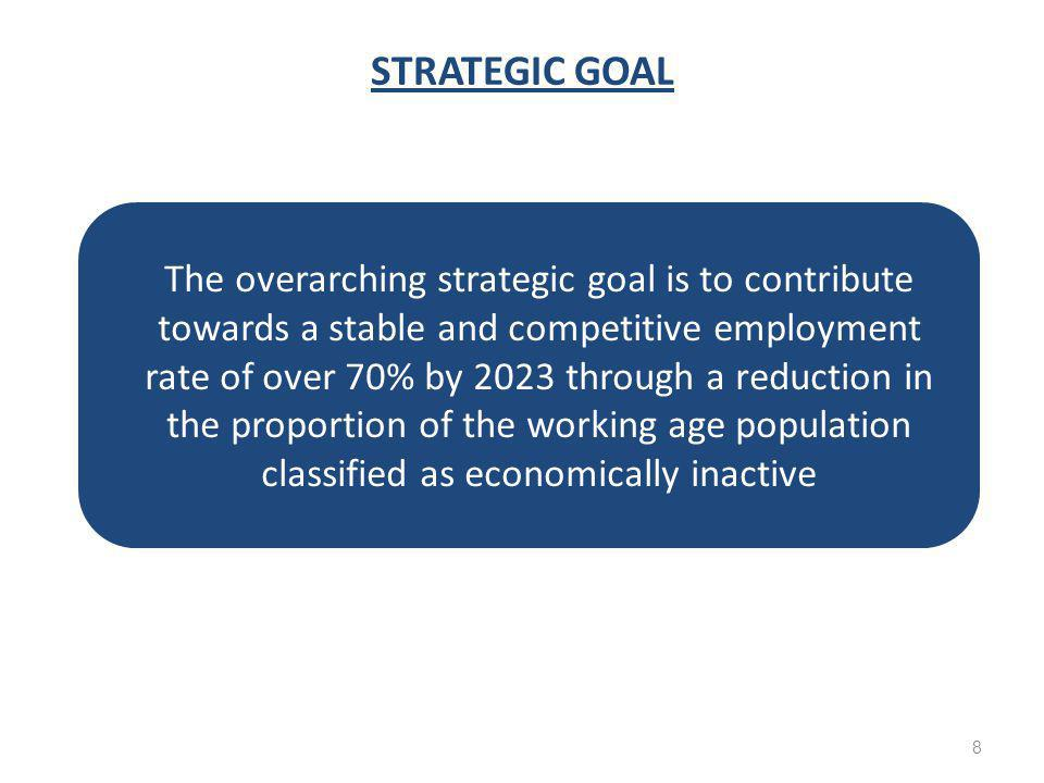 STRATEGIC GOAL People who have been assessed as capable for work, if provided with the right support 8 The overarching strategic goal is to contribute towards a stable and competitive employment rate of over 70% by 2023 through a reduction in the proportion of the working age population classified as economically inactive