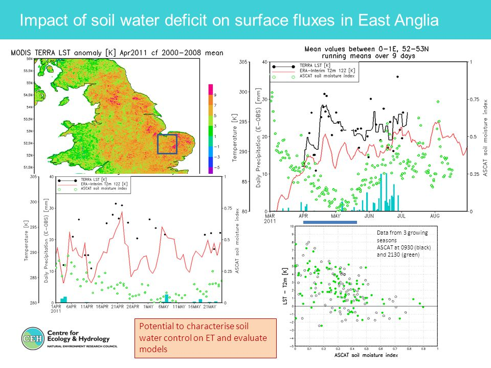 Impact of soil water deficit on surface fluxes in East Anglia Data from 3 growing seasons ASCAT at 0930 (black) and 2130 (green) Potential to characte
