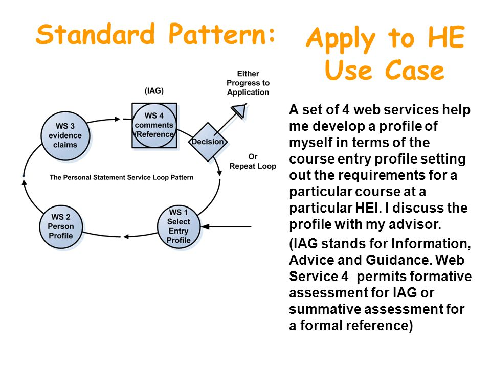 Standard Pattern: Apply to HE Use Case A set of 4 web services help me develop a profile of myself in terms of the course entry profile setting out the requirements for a particular course at a particular HEI.