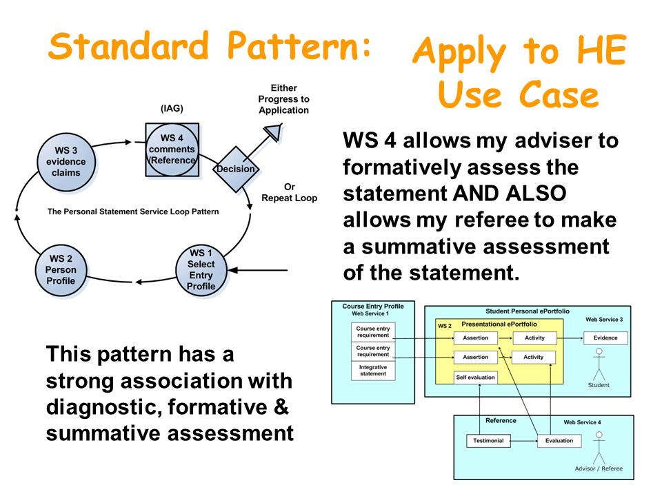 Standard Pattern: Apply to HE Use Case WS 4 allows my adviser to formatively assess the statement AND ALSO allows my referee to make a summative assessment of the statement.