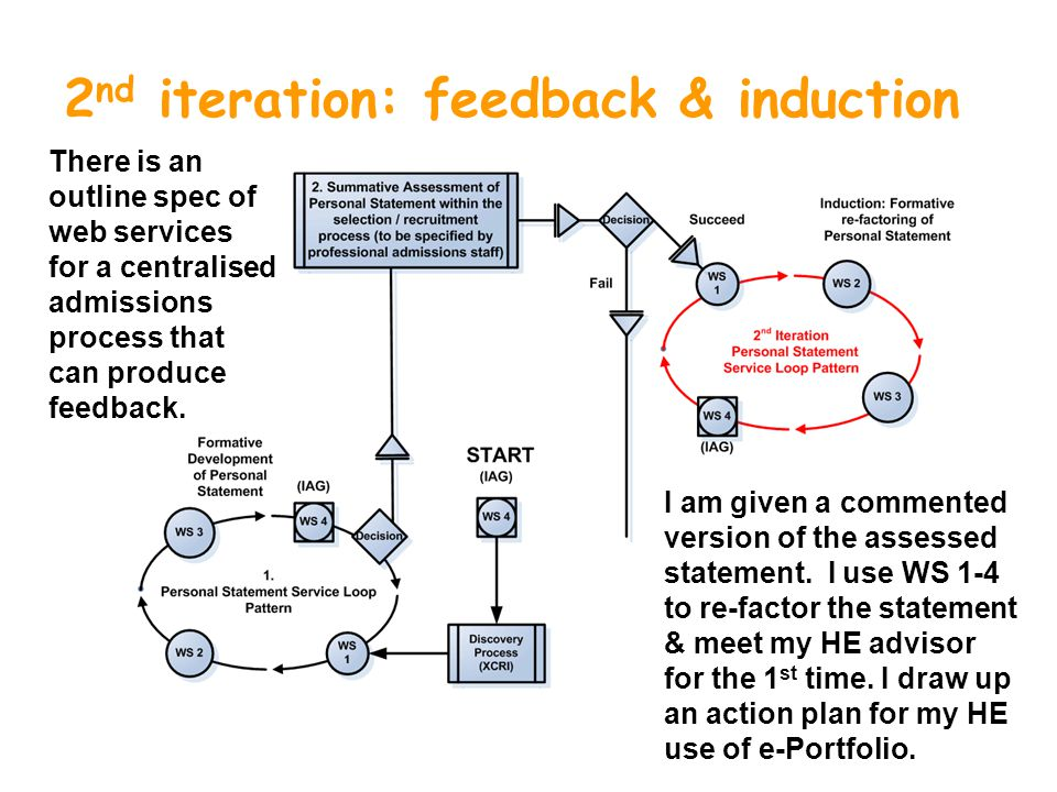 2 nd iteration: feedback & induction There is an outline spec of web services for a centralised admissions process that can produce feedback.