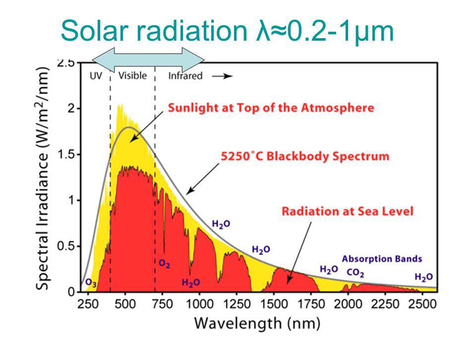 Sun radiation Solar radiation λ≈0.2-1μm