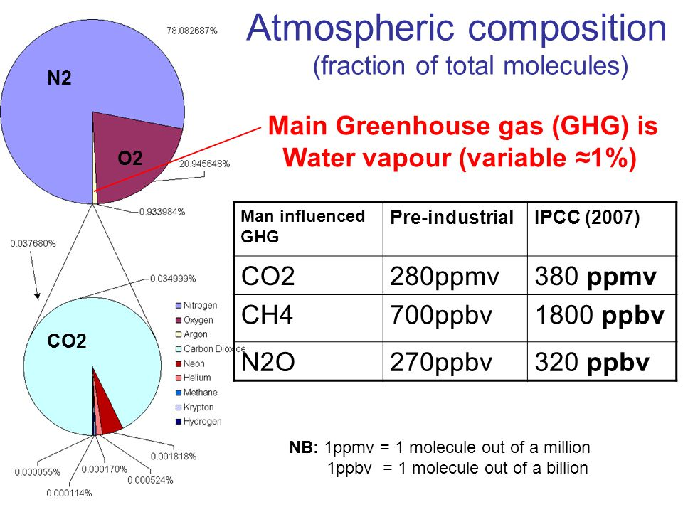 Atmospheric composition (fraction of total molecules) Main Greenhouse gas (GHG) is Water vapour (variable ≈1% ) Man influenced GHG Pre-industrialIPCC (2007) CO2280ppmv380 ppmv CH4700ppbv1800 ppbv N2O270ppbv320 ppbv NB: 1ppmv = 1 molecule out of a million 1ppbv = 1 molecule out of a billion N2 O2 CO2