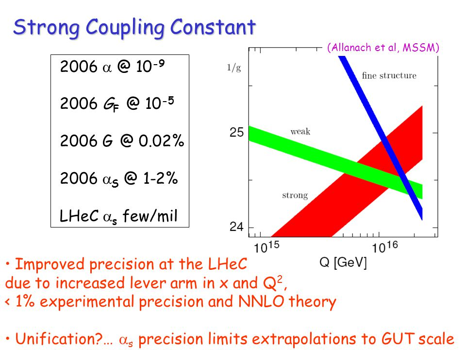 Strong Coupling Constant G % 2006  1-2% LHeC  s few/mil Improved precision at the LHeC due to increased lever arm in x and Q 2, < 1% experimental precision and NNLO theory Unification …  s precision limits extrapolations to GUT scale (Allanach et al, MSSM)