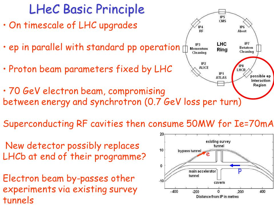 LHeC Basic Principle On timescale of LHC upgrades ep in parallel with standard pp operation Proton beam parameters fixed by LHC 70 GeV electron beam, compromising between energy and synchrotron (0.7 GeV loss per turn) Superconducting RF cavities then consume 50MW for Ie=70mA New detector possibly replaces LHCb at end of their programme.