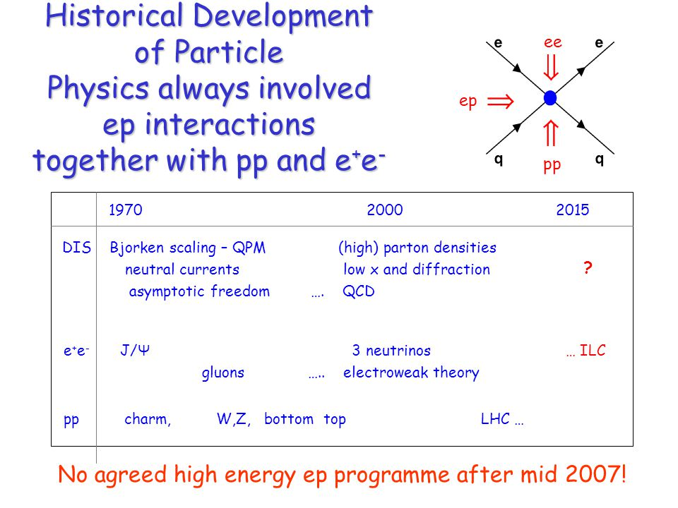 Historical Development of Particle Physics always involved ep interactions together with pp and e + e - DIS Bjorken scaling – QPM (high) parton densities neutral currents low x and diffraction asymptotic freedom ….