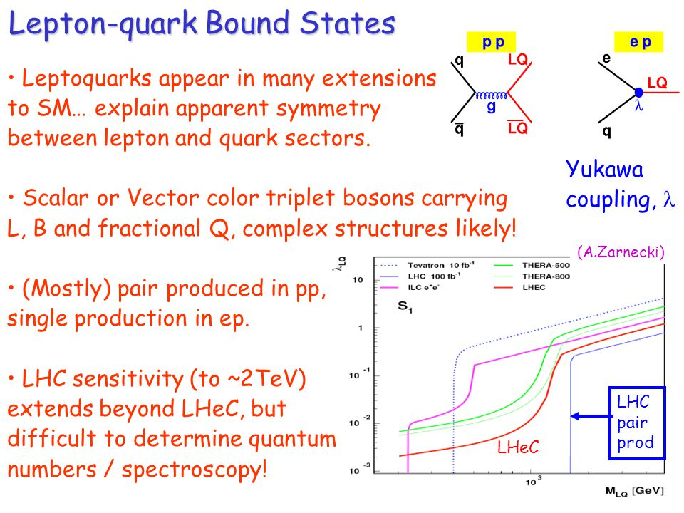 Lepton-quark Bound States Yukawa coupling, Leptoquarks appear in many extensions to SM… explain apparent symmetry between lepton and quark sectors.