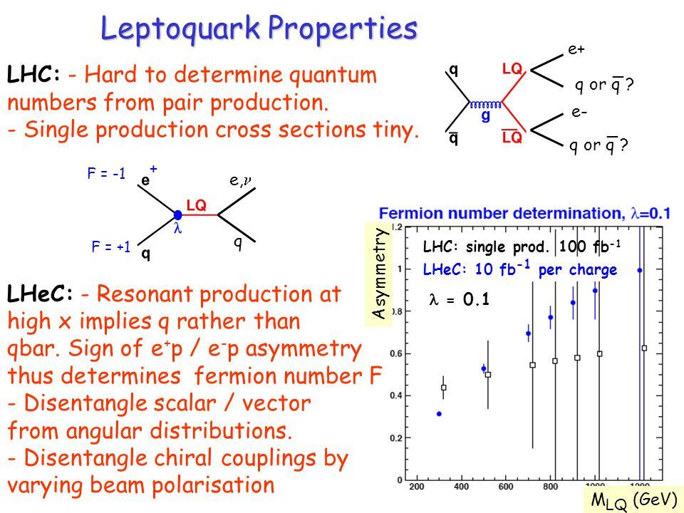 Leptoquark Properties e, q + F = -1 F = +1 e+ e- q or q .