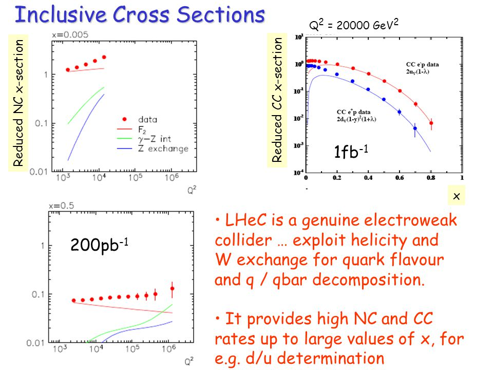 Inclusive Cross Sections 200pb -1 1fb -1 LHeC is a genuine electroweak collider … exploit helicity and W exchange for quark flavour and q / qbar decomposition.