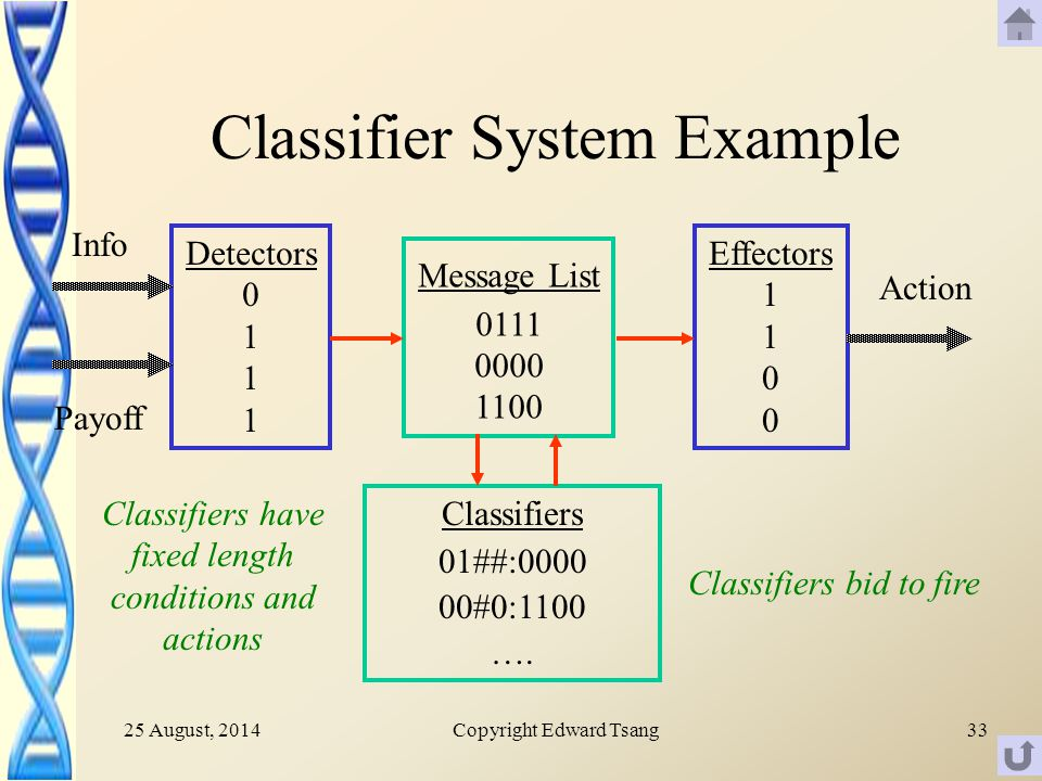 25 August, 2014Copyright Edward Tsang33 Classifier System Example Message List 0111 0000 1100 Classifiers 01##:0000 00#0:1100 ….