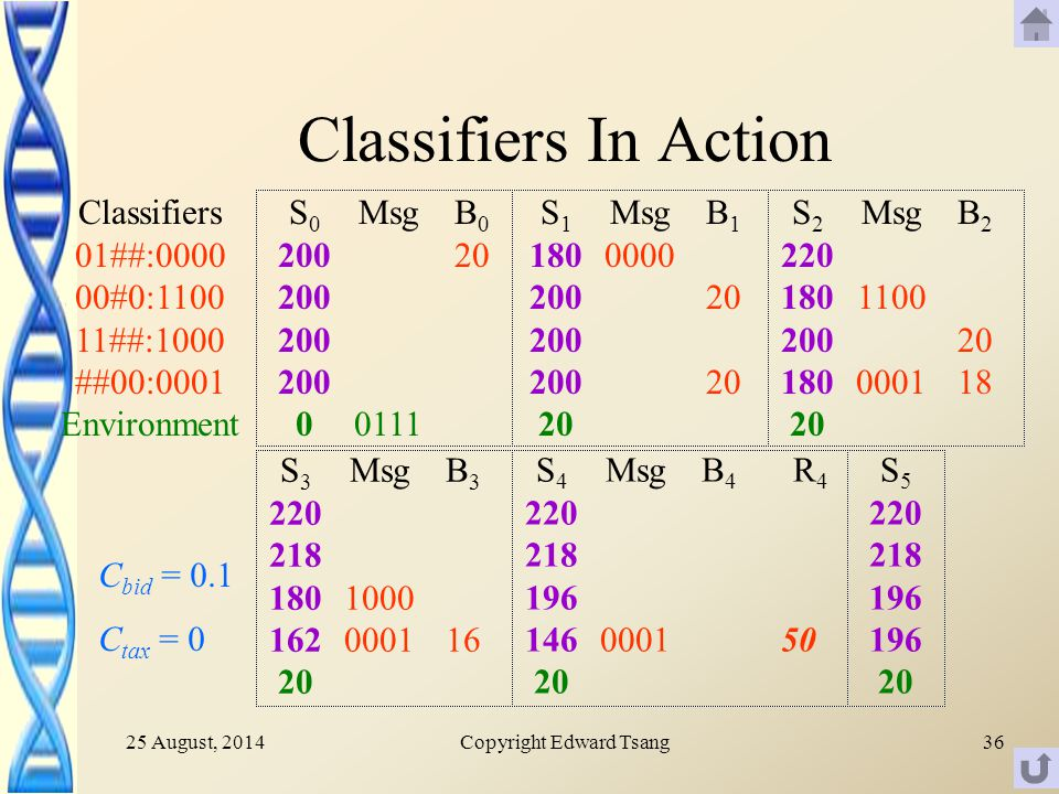 25 August, 2014Copyright Edward Tsang36 Classifiers In Action C bid = 0.1 C tax = 0 S Msg B 3 16 S Msg 0001 B4B4 R 4 50 Classifiers 01##: #0: ##:1000 ##00:0001 Environment S Msg 0111 B 0 20 S Msg 0000 B 1 20 S Msg B S