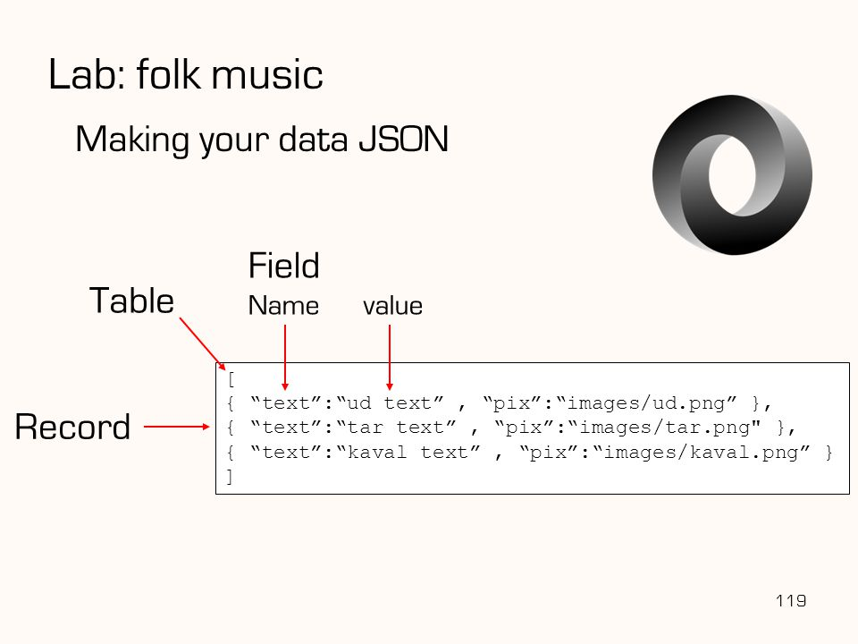 """Lab: folk music 119 Making your data JSON [ { """"text"""":""""ud text"""", """"pix"""":""""images/ud.png"""" }, { """"text"""":""""tar text"""", """"pix"""":""""images/tar.png"""
