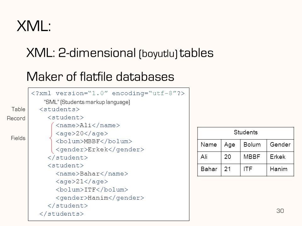 "XML: 30 Ali 20 MBBF Erkek Bahar 21 ITF Hanim ""SML"" (Students markup language) Table Fields Record Students NameAgeBolumGender Ali20MBBFErkek Bahar21IT"
