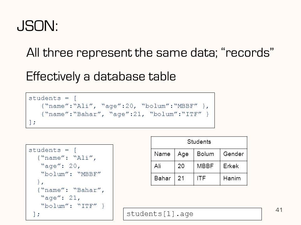 "students = [ {""name"":""Ali"", ""age"":20, ""bolum"":""MBBF"" }, {""name"":""Bahar"", ""age"":21, ""bolum"":""ITF"" } ]; JSON: All three represent the same data; ""record"
