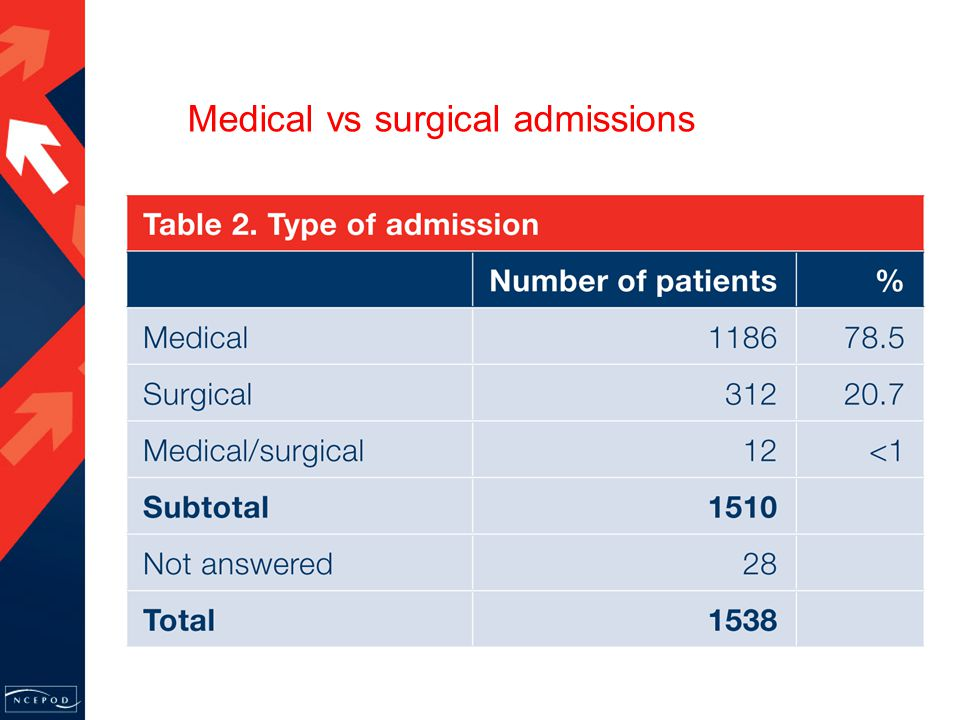 Medical vs surgical admissions