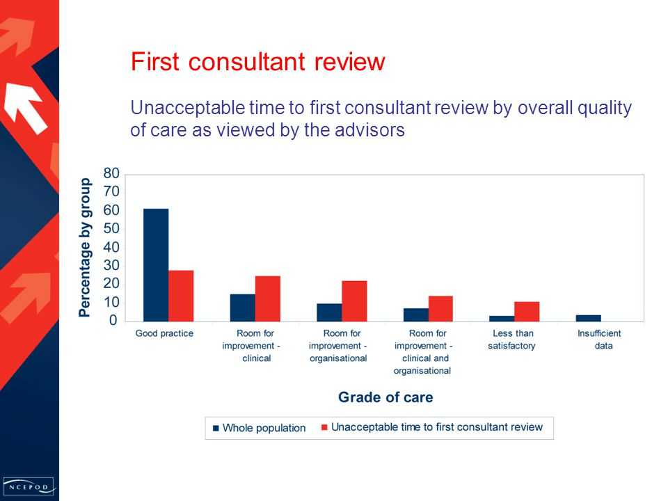 Unacceptable time to first consultant review by overall quality of care as viewed by the advisors