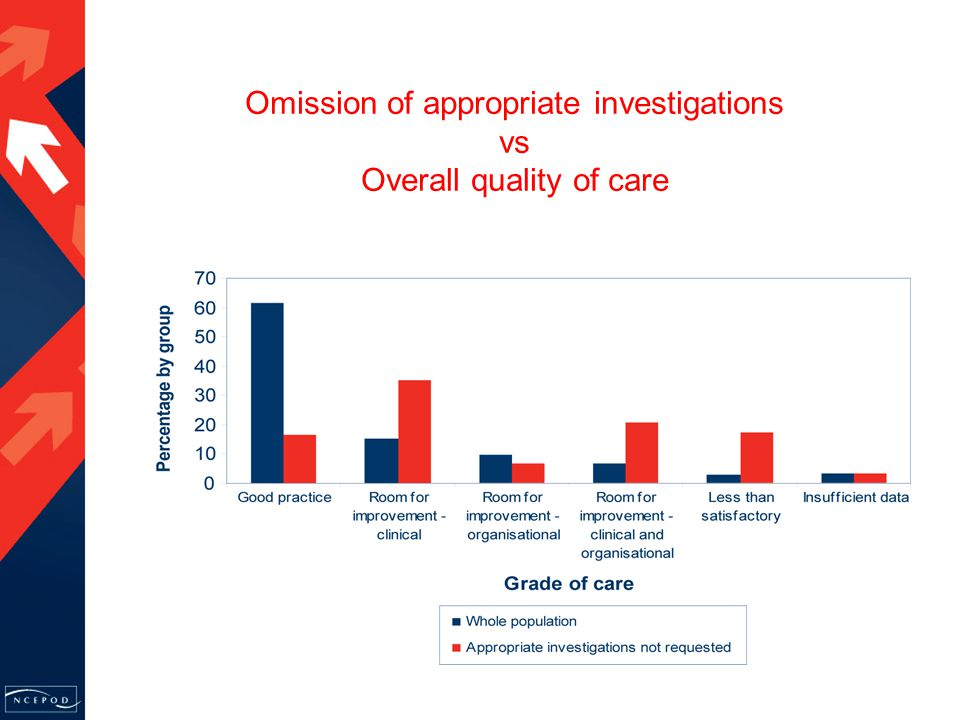 Omission of appropriate investigations vs Overall quality of care