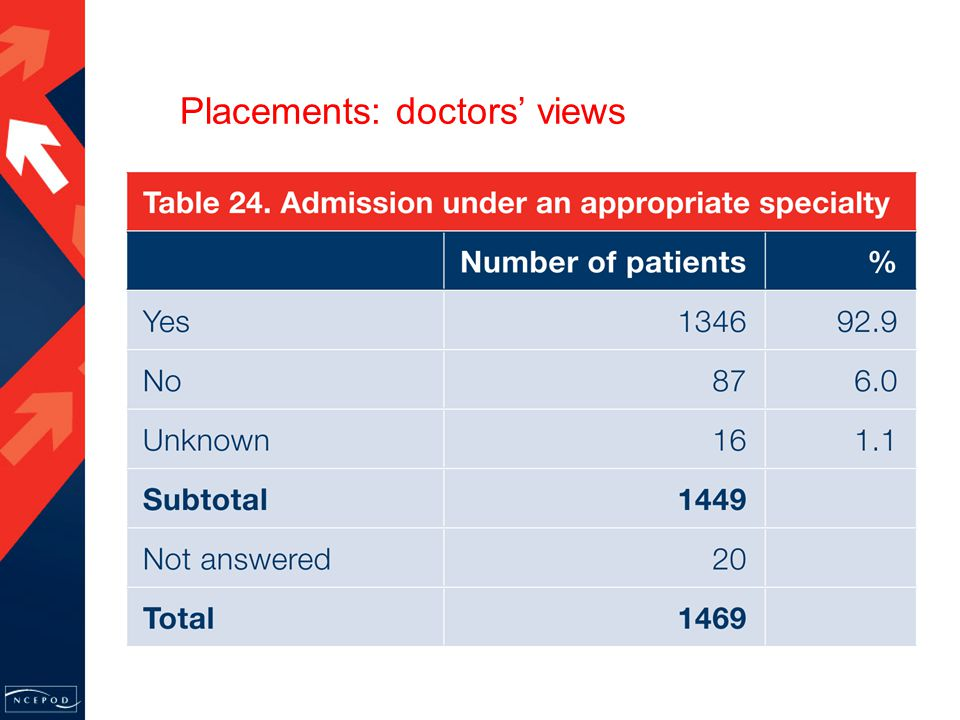 Placements: doctors' views