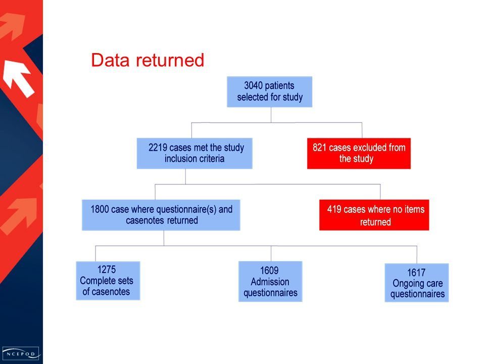 Data returned