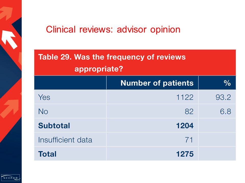 Clinical reviews: advisor opinion