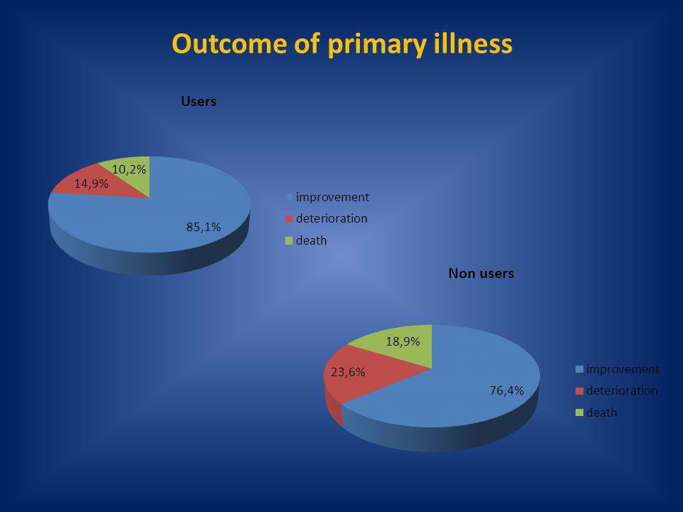 Outcome of primary illness