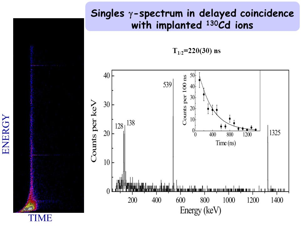Singles  -spectrum in delayed coincidence with implanted 130 Cd ions T 1/2 =220(30) ns TIME ENERGY