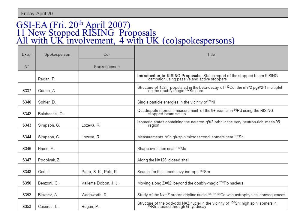 Friday, April 20 Exp.-SpokespersonCo-Title N° Spokesperson Regan, P.
