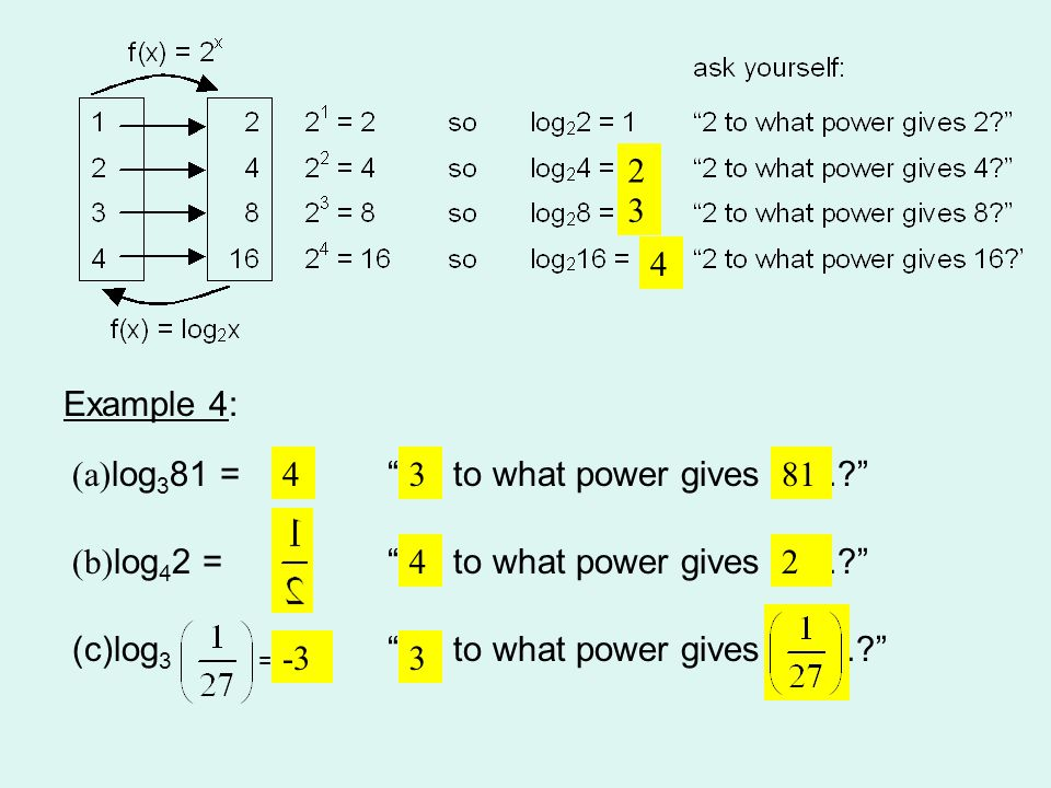 "2 3 4 Example 4: (a) log 3 81 = ""…. to what power gives ….?"" (b) log 4 2 = ""…. to what power gives ….?"" (c)log 3 = ""…. to what power gives ….?"" 4381 4"