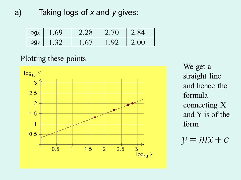 a)Taking logs of x and y gives: 1.692.282.702.84 1.321.671.922.00 Plotting these points We get a straight line and hence the formula connecting X and