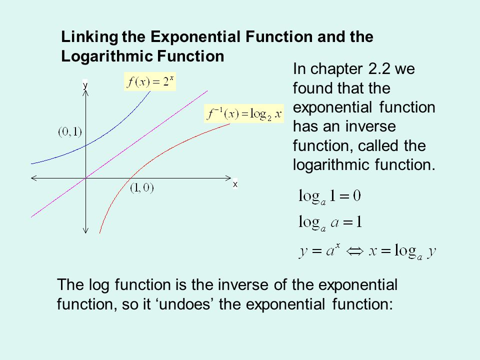 2 3 4 Example 4: (a) log 3 81 = ….to what power gives ….? (b) log 4 2 = ….