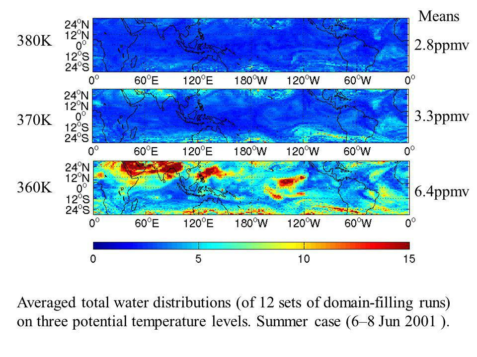 380K 370K 360K Means 2.8ppmv 6.4ppmv 3.3ppmv Averaged total water distributions (of 12 sets of domain-filling runs) on three potential temperature levels.