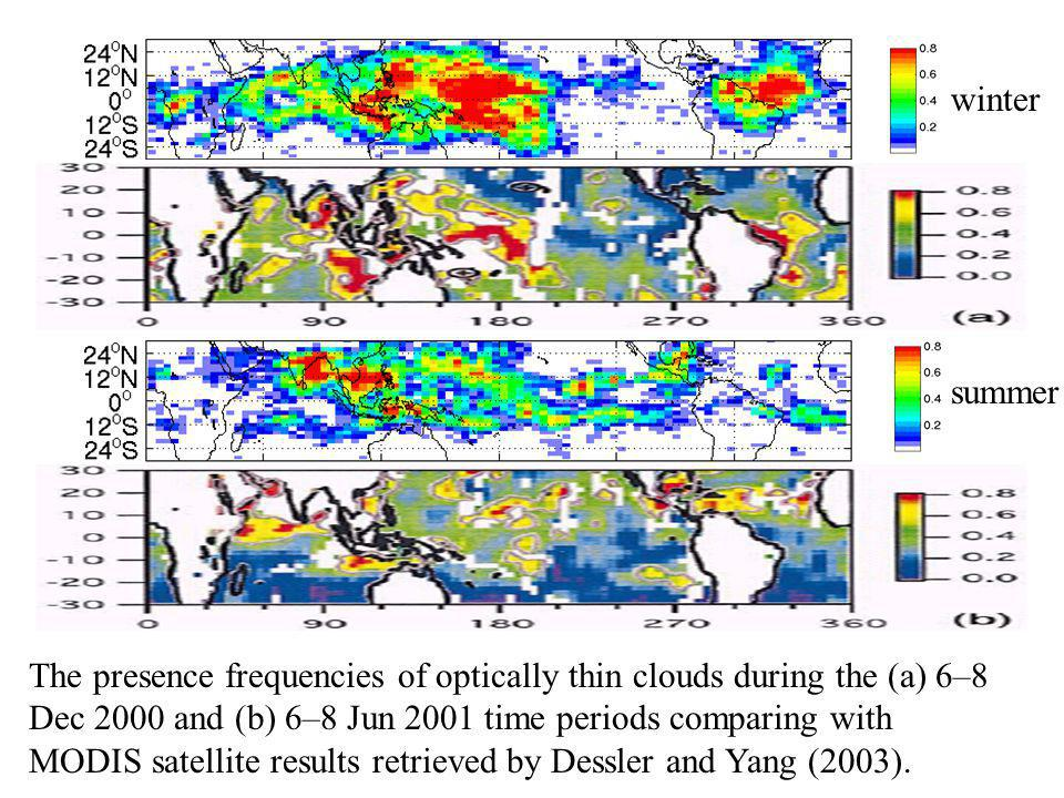 The presence frequencies of optically thin clouds during the (a) 6–8 Dec 2000 and (b) 6–8 Jun 2001 time periods comparing with MODIS satellite results retrieved by Dessler and Yang (2003).