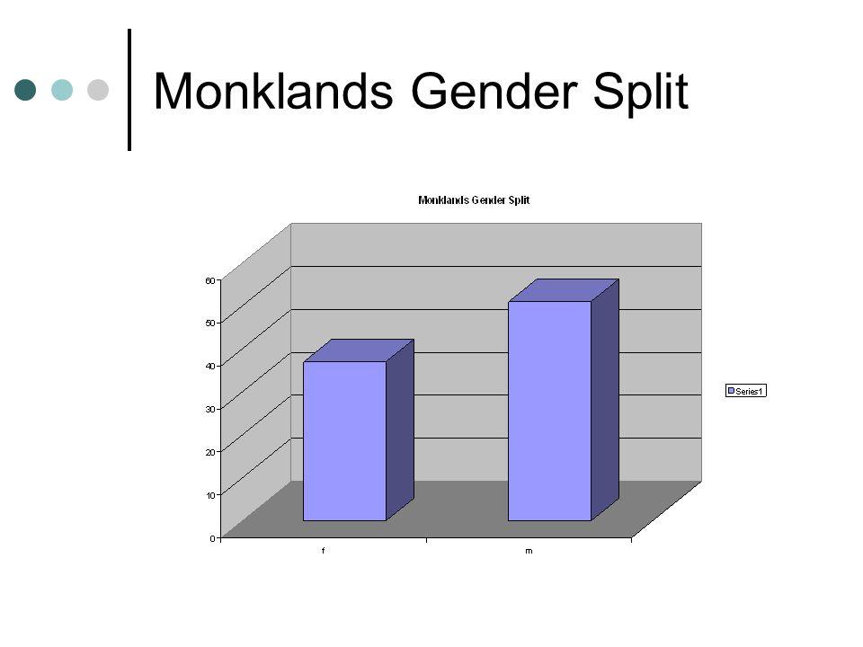Monklands Age Spread