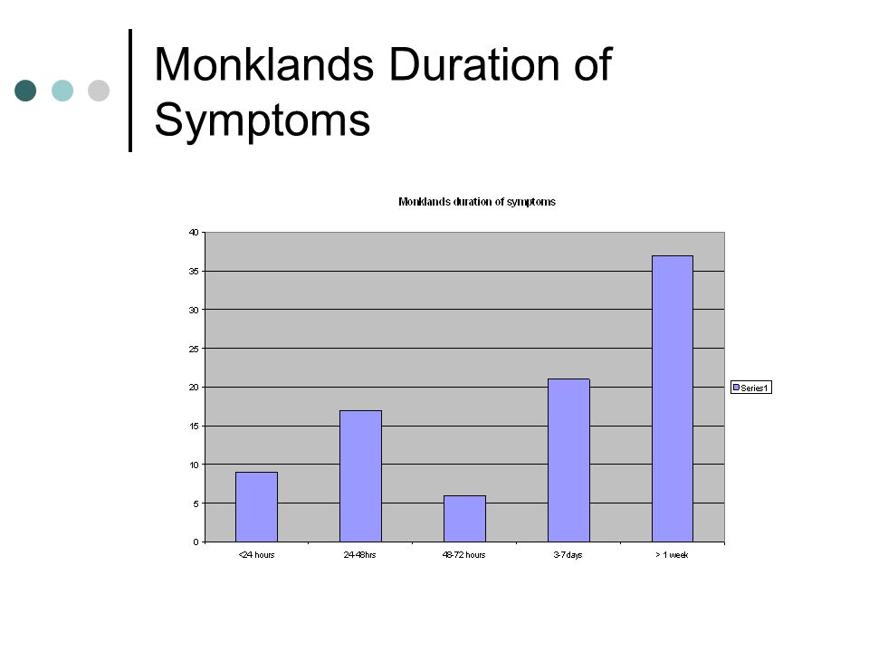 Monklands Outcome